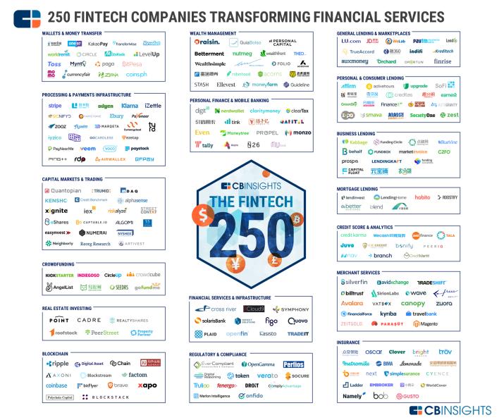 fintech-250-market-map-vf1