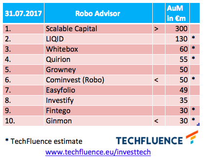 2017-08-16 roboadvisor-aum-table-techfluence-v3_orig