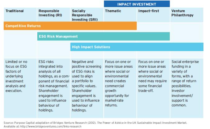 2017-08-24 impact-investment
