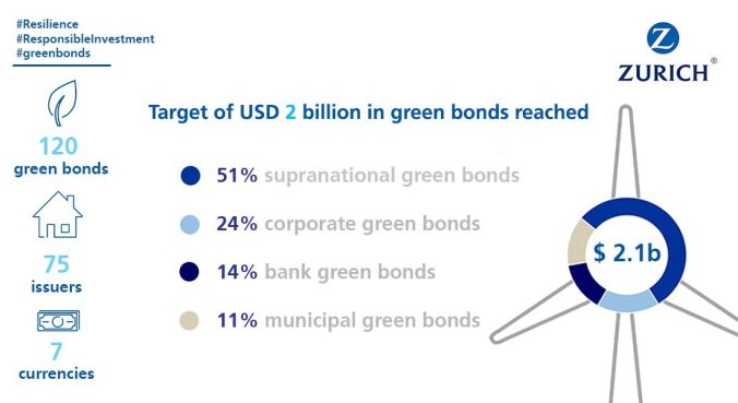 2017-08-31 Zurich 2bn green bonds