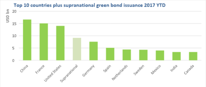 2017-12-04 Green Bonds Top10 countries