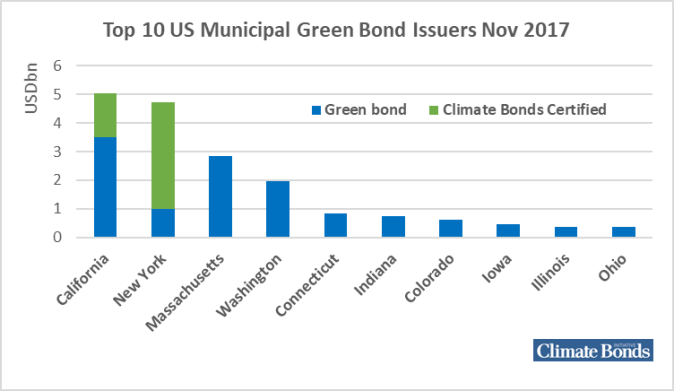 2017-12-04 Green Bonds US muni