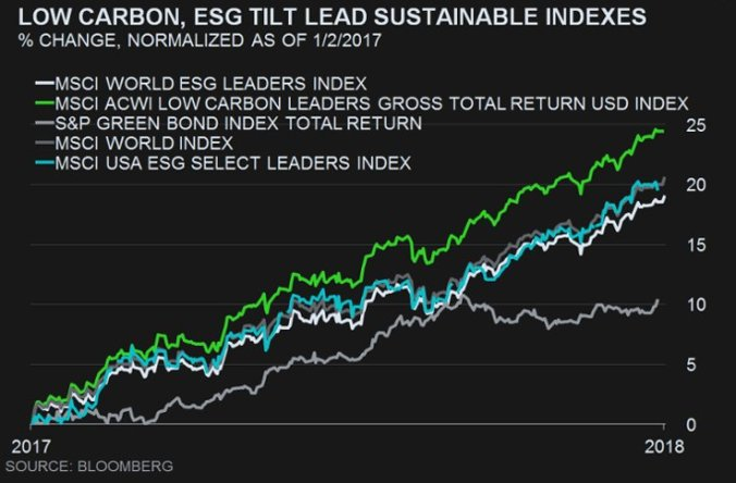 2018-01-05 MSCI ESG Indices