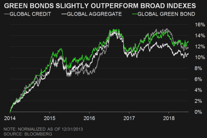 2018-07-17 Bloomberg Green Bonds Perf