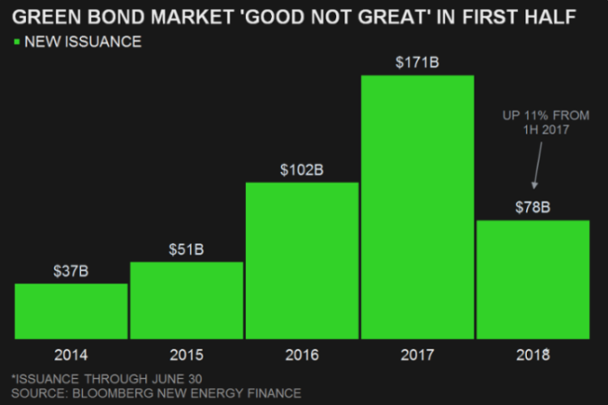 2018-07-17 Bloomberg Green Bonds Volumina