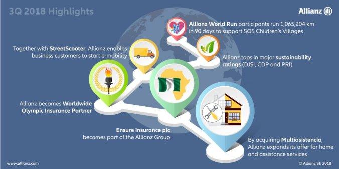 2018-11-09 Allianz Q3 Nachhaltigkeit