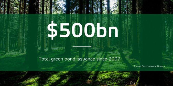 2018-11-14 Green Bonds 500