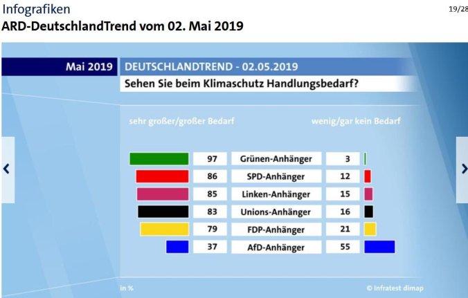 2019-05-02 Klimaschutz ARD DeutschlandTrend