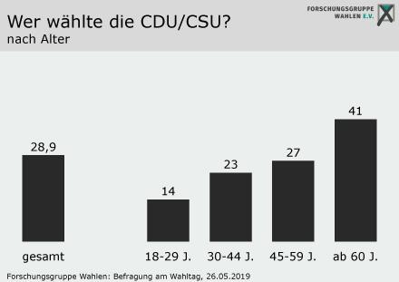 2019-05-26 Forschungsgruppe Wahlen CDU