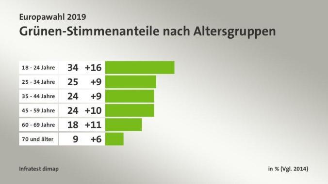 2019-05-26 Stimmen Gruene Altersgruppen
