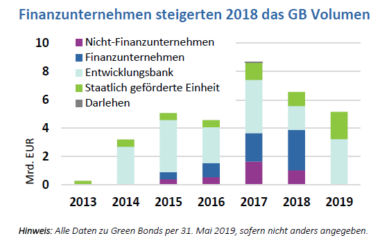2019-07-11 CBI Green Bonds