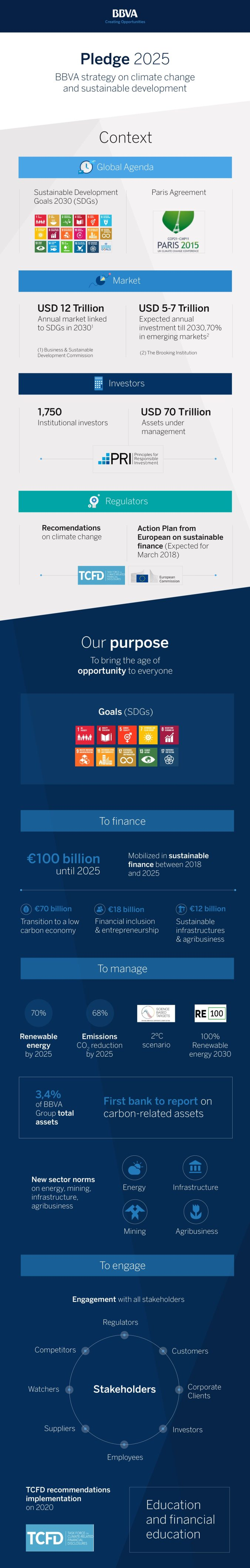 2019-07-26 infographics-pledge-2025-bbva-2-1920x12047