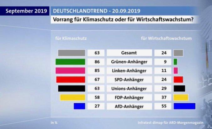 2019-09-20 ARD Deutschlandtrend Klimaschutz