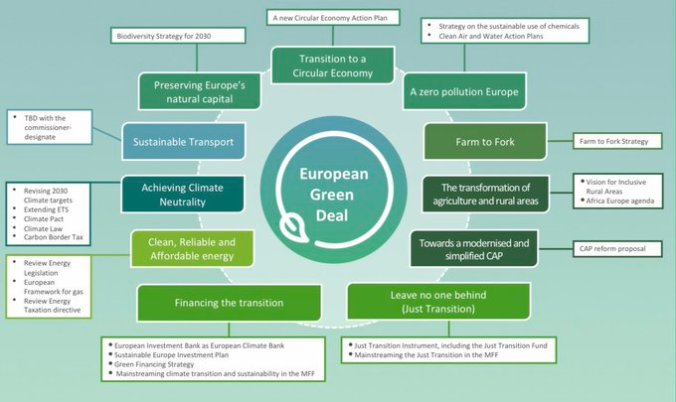 2019-12-11 EU green deal