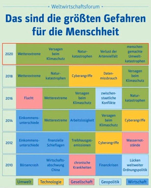 2020-01-22 WEF Risiken dt.