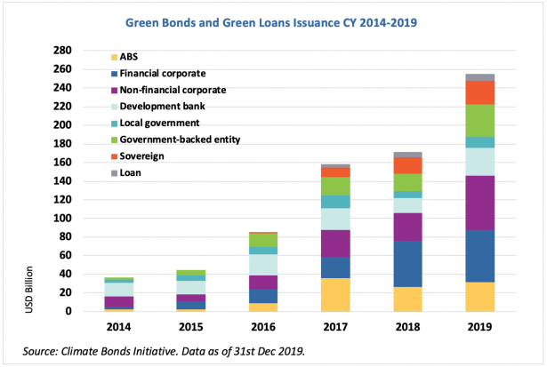 2020-01-20 green issuance rangeof 2019instruments