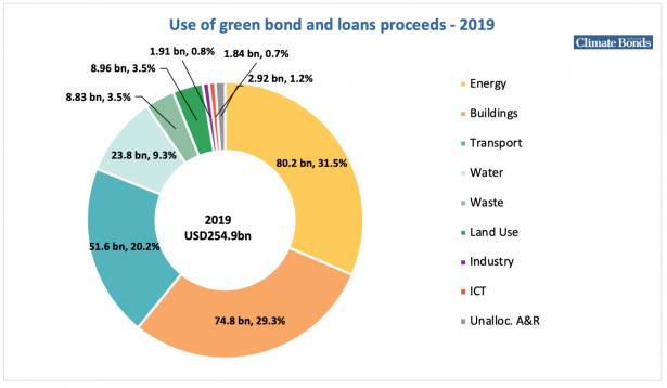 2020-01-20 green proceeds