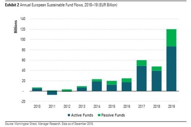 2020-02-03 Morningstar Sustainableflows