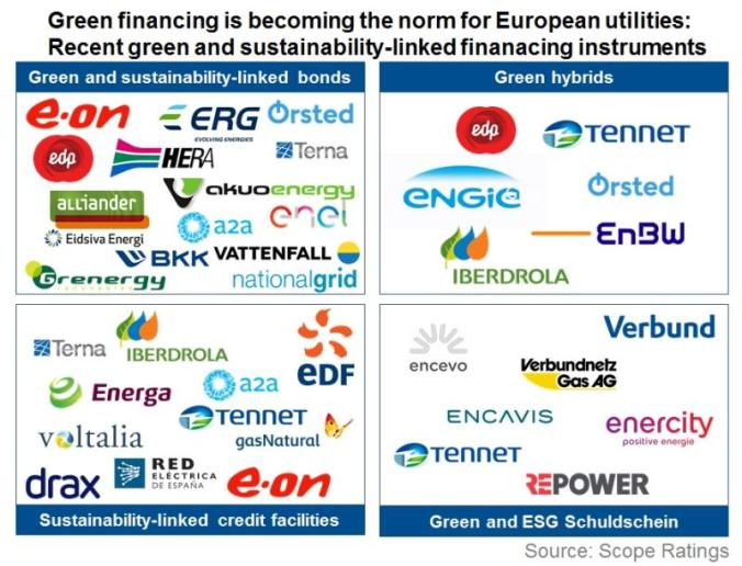 2020-02-06 Scope Green Finance