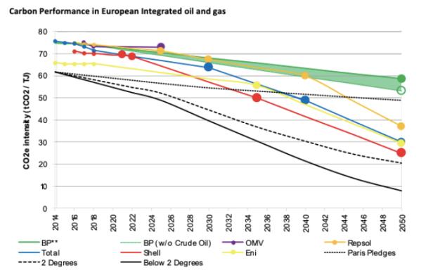 2020-05-20 TPI Grafik CO2 Strategien