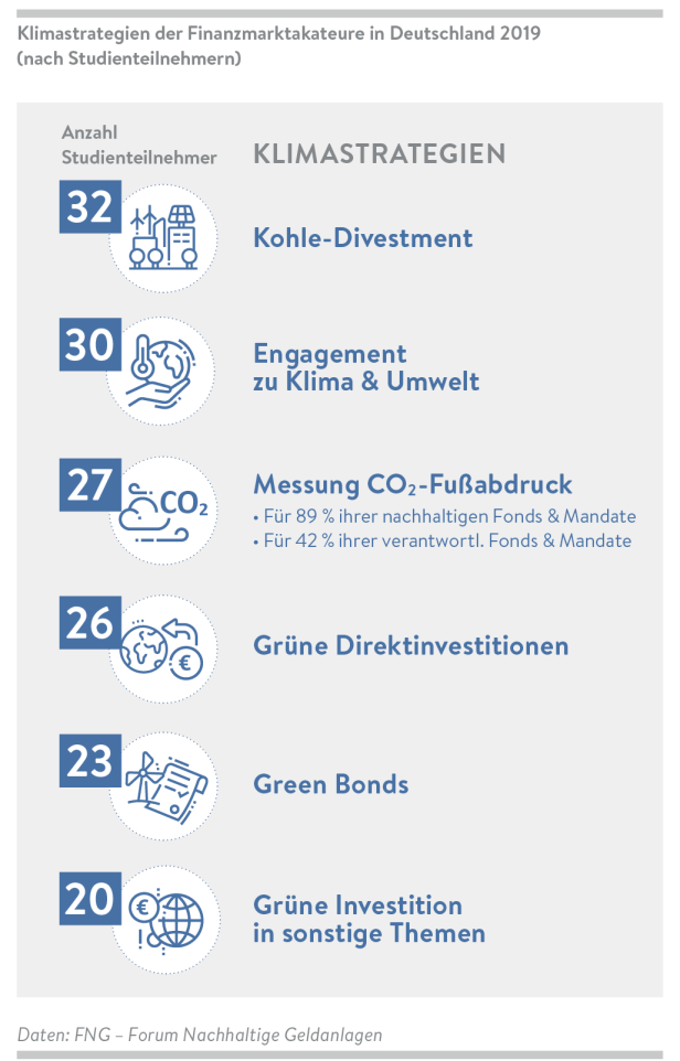 FNG_Marktbericht2020_Grafiken_14
