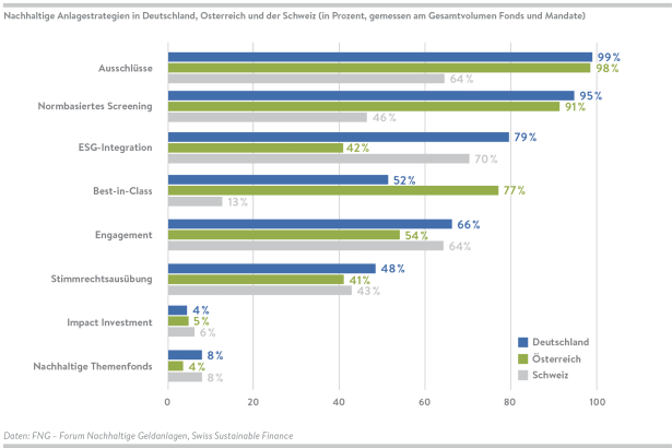 FNG_Marktbericht2020_Grafiken_40