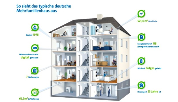 2020-10-02 Energie Mehrfamilienhaus