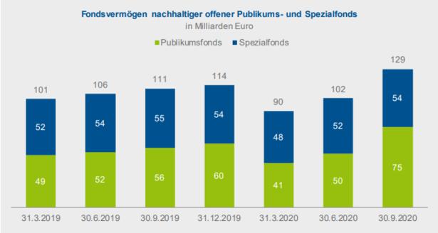 2020-11-BVI Anteil nachhaltigkeit Fonds