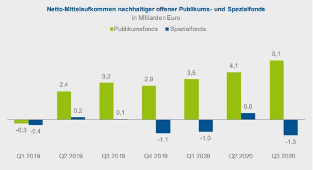 2020-11-BVI Anteil nachhaltigkeit Fondsabsatz