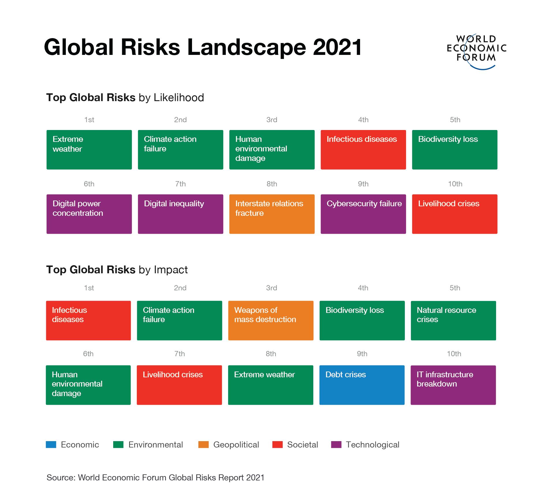 2021-01-18 WEF Risks 2021