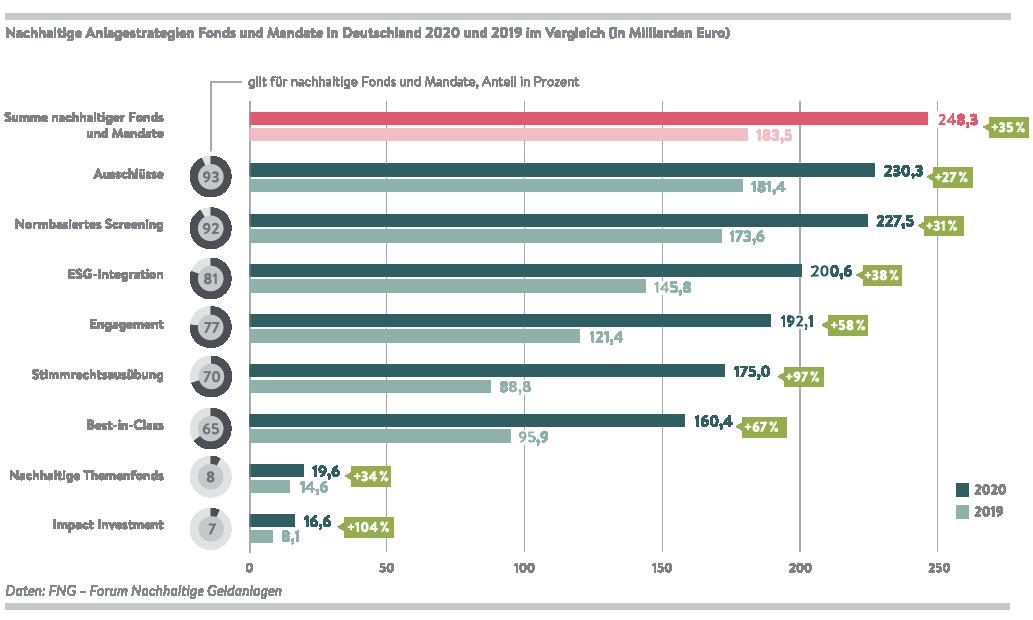 2021-06-29 FNG_Marktbericht2021_Grafiken_7